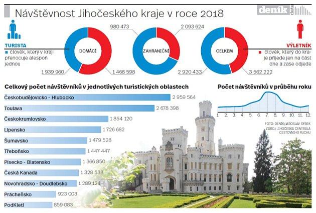 Návštěvnost Jihočeského kraje.