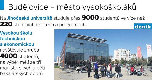 Budějovice město vysokoškoláků.