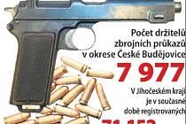 Počet zbrojních průkazů na Českobudějovicku. Zdroj: Policie ČR