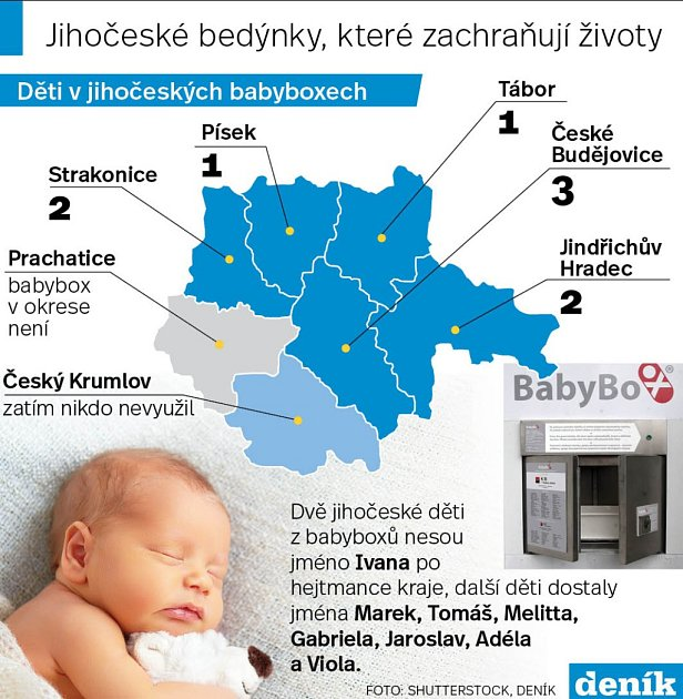 Kolik dětí zachránily jihočeské babyboxy.