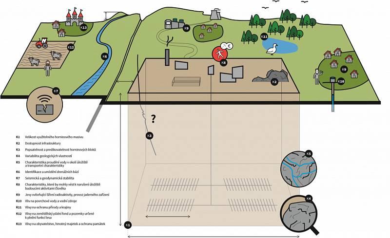 Možné vizualizace hlubinného úložiště jaderného odpadu.