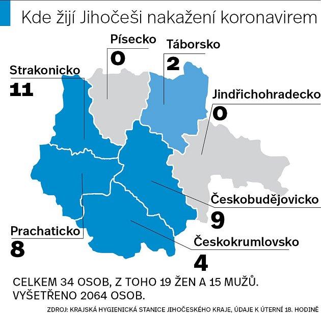 Kde jsou na jihu Čech nakažení.
