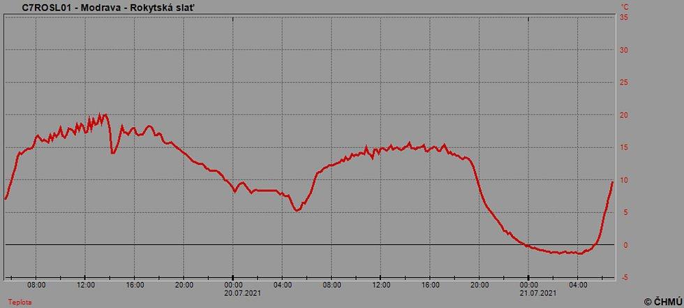 Graf teploty na Rokytské Slati. Na Šumavě mírně mrzlo, padl rekord pro stanici Kvilda-Perla.