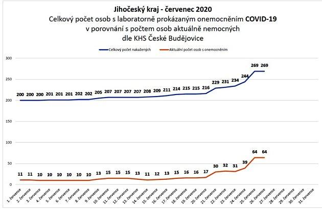 Vývoj onemocnění koronavirem včervenci na jihu Čech.