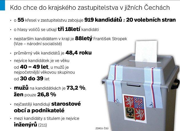 Kdo chce do krajského zastupitelstva vjižních Čechách.