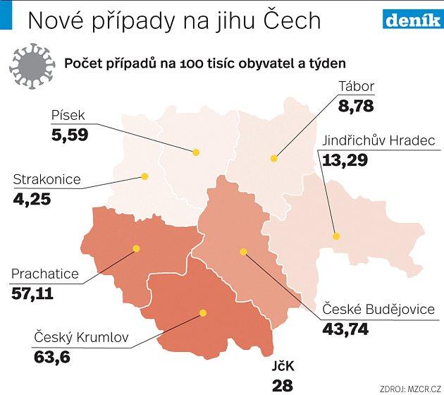 Týdenní incidence vJihočeských okresech vpátek 11.června 2021.
