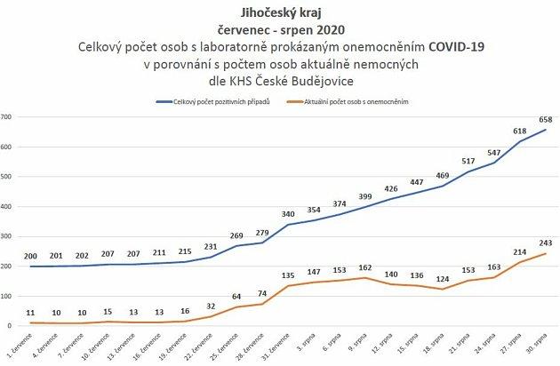 Celkový počet osob slaboratorně prokázaným onemocněnímCOVID-19vporovnání spočtem osob aktuálně nemocnýchdle KHS České Budějovice včervenci a srpnu 2020.