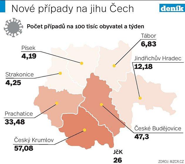 Incidenční číslo (počet nově hlášených případů covidu na 100tisíc obyvatel a týden) vjihočeských okresech klesá.