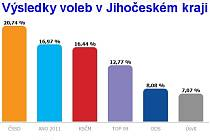 Výsledky voleb v Jihočeském kraji.