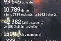 České Budějovice ve statistikách.