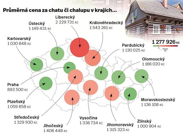 Za kolik lze pořídit nemovitosti krekreaci.