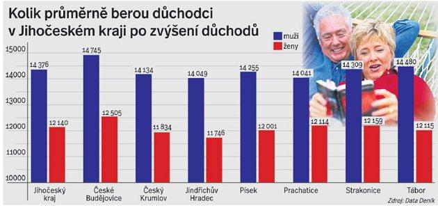 Průměrná výše důchodů na jihu Čech.