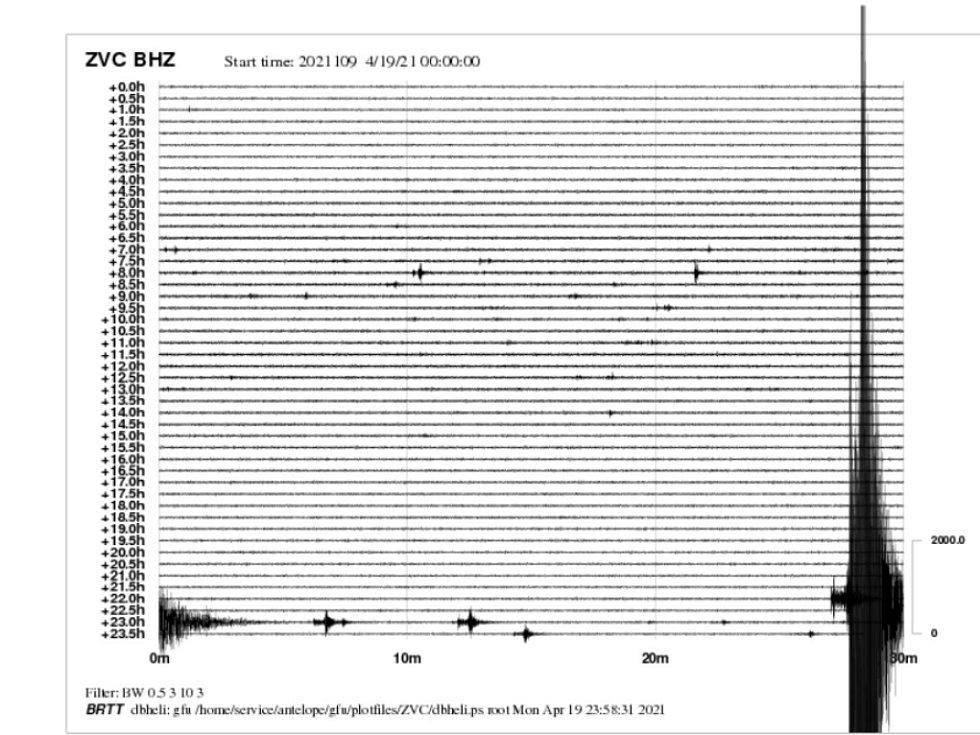 Také seismologické stanice na jihu Čech zaznamenaly záchvěvy půdy. Zvíkov.