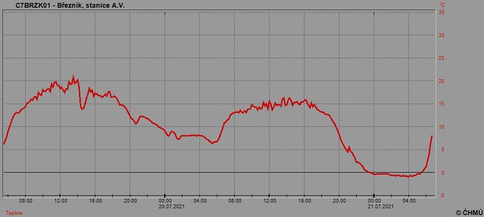 Graf teploty na Březníku. Na Šumavě mírně mrzlo, padl rekord pro stanici Kvilda-Perla.