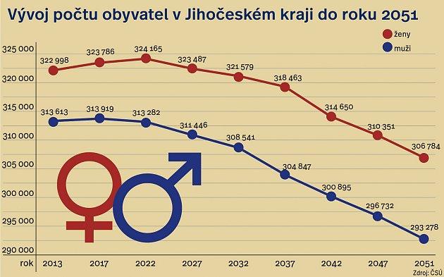 Vývoj počtu obyvatel vJihočeském kraji do roku 2051