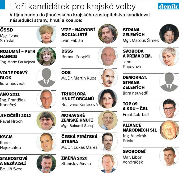 Přehled kandidujících stran a zatím známých lídrů pro krajské volby 2020 v jižních Čechách.