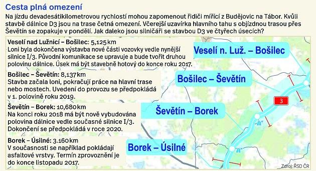 Výstavba dálnice České Budějovice - Tábor, shrnutí