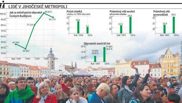 Grafika ukazuje vývoj obyvatelstva Českých Budějovic