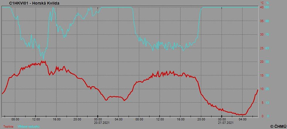 Graf teploty na Horské Kvildě. Na Šumavě mírně mrzlo, padl rekord pro stanici Kvilda-Perla.