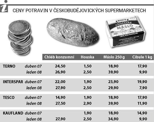 Ceny potravin