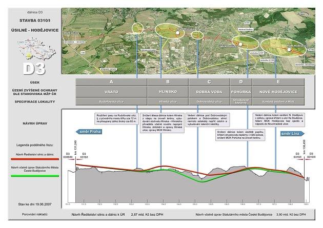 V pěti lokalitách navrhuje radnice změnu ve vedení dálnice, proti dosavadním představám Ředitelství silnic a dálnic České republiky (ŘSD).