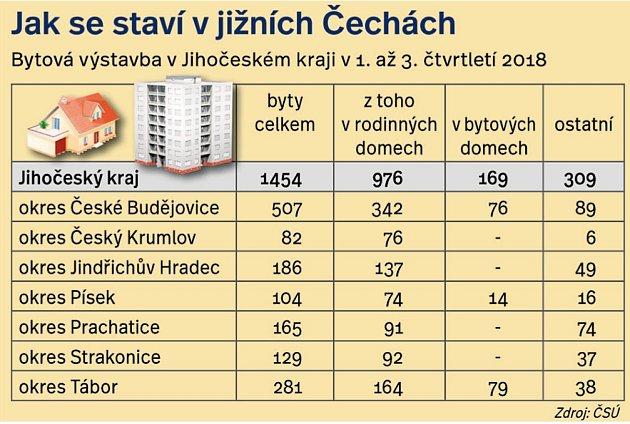 Jak se staví vjižních Čechách?