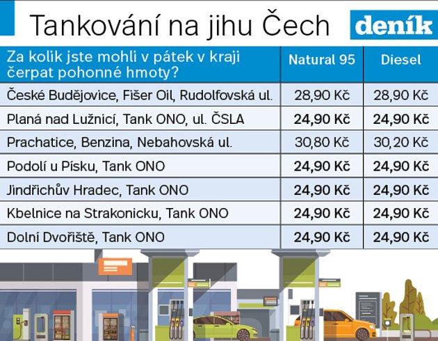 Tankování na jihu Čech.
