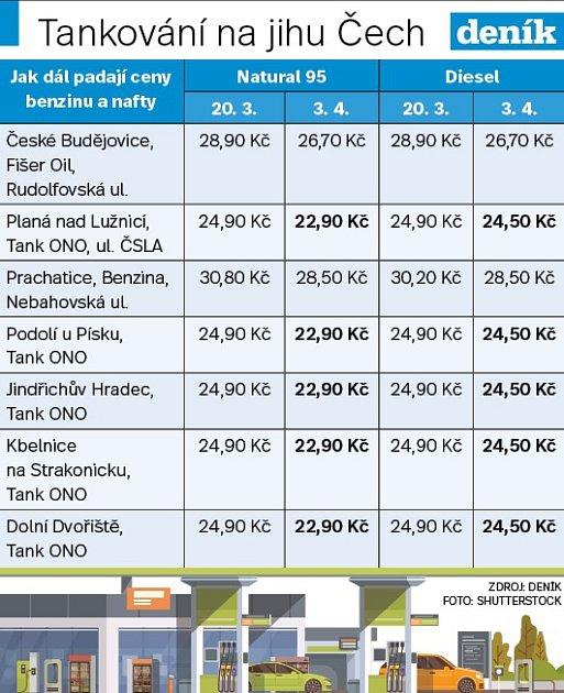 Ceny nafty a benzinu na jihu Čech.