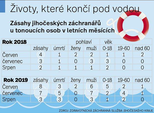 Zásahy jihočeských záchranářů utonoucích osob.