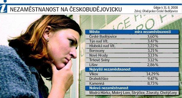 V českobudějovickém okrese je bez práce téměř tři a půl tisíce lidí.