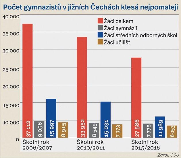 Počet gymnazistů vjižních Čechách klesá nejpomaleji.
