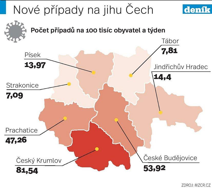 Jihočeskému kraji kazí rozvolnění hlavně Krumlovsko.