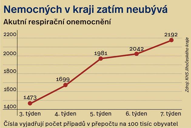Počet případů chřipkových onemocnění