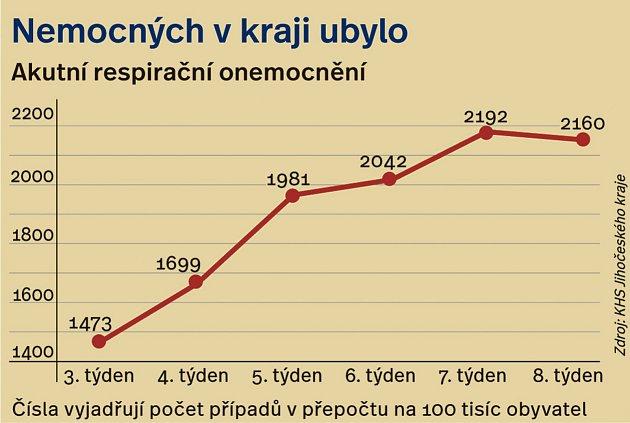 Vývoj onemocnění chťřpkou na jihu Čech.