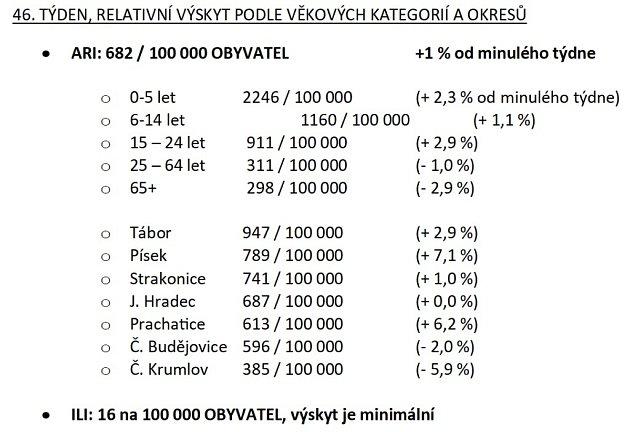 Akutní respirační infekce /ARI/ a chřipková onemocnění /ILI/.