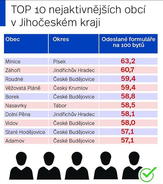 Nejaktivnější obce při Sčítání 2021vJihočeském kraji.
