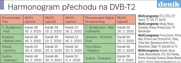 Harmonogram přechodu na DVB-T2