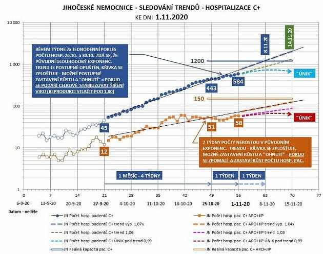 Vývoj a možné trendy počtu pacientů hospitalizovaných scovidem-19vjihočeských nemocnicích.