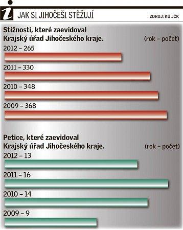 Počet stížností a petic evidovaných Krajským úřadem Jihočeského kraje.