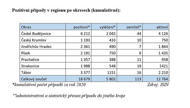Pozitivní případy vregionu po okresech (kumulativně). Data poskytla KHS Jihočeského kraje České Budějovice