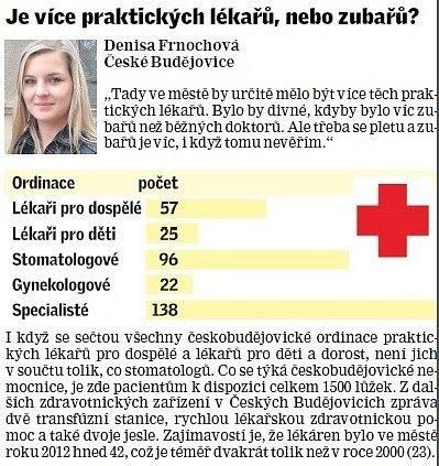 Zdravotnictví.
