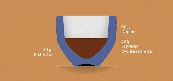 Espresso se dělá z8 až 9gramů mleté kávy a výsledný nápoj má kolem 30gramů (25až 30mililitrů).