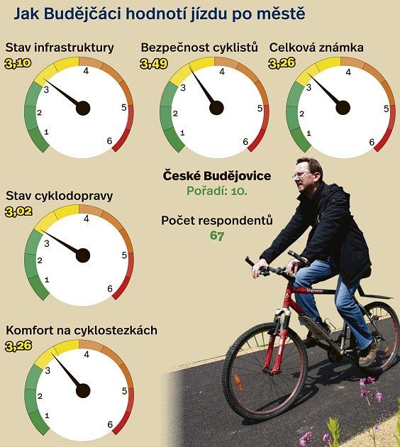 Budějovice jízdě na kole nepřejí