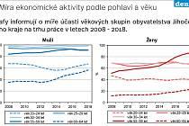 Míra ekonomické aktivity podle pohlaví a věku.
