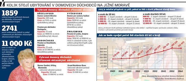 Kolik stojí ubytování vdomově důchodců na jižní Moravě?