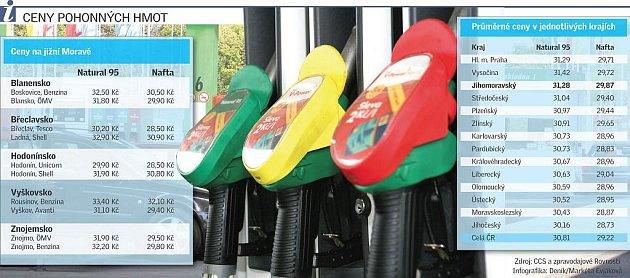 Ceny pohonných hmot.