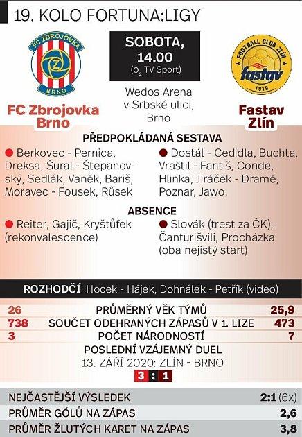 Grafika před utkáním Zbrojovka Brno vs. Fastav Zlín.