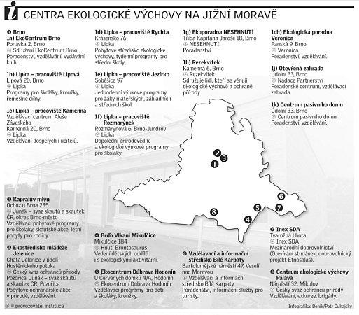 Centra ekologické výchovy na jižní Moravě.