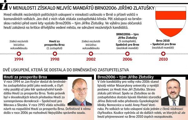 Nezávislá hnutí vbrněnských volbách.