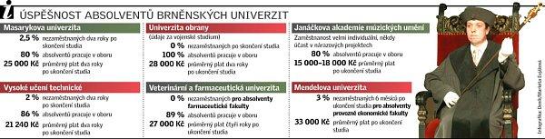 Úspěšnost absolventů brněnských univerzit.